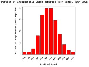 Anaplasmosis by month